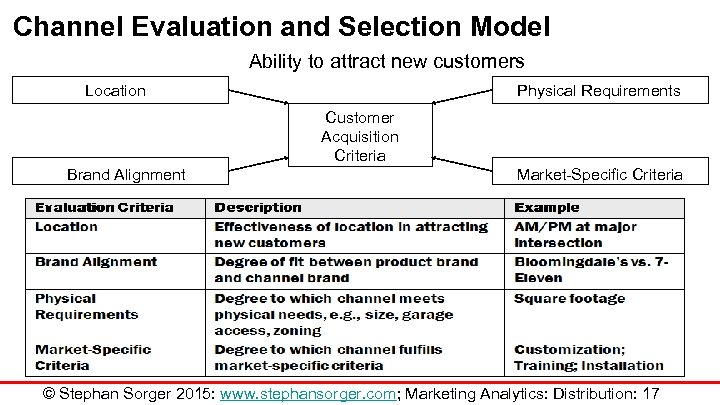 Channel Evaluation and Selection Model Ability to attract new customers Location Physical Requirements Customer