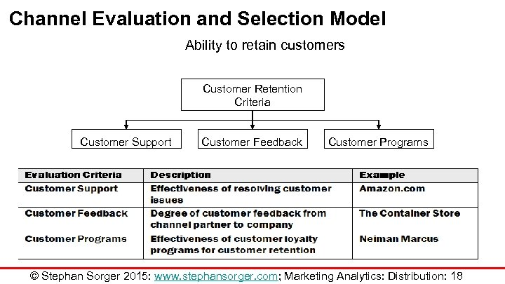 Channel Evaluation and Selection Model Ability to retain customers Customer Retention Criteria Customer Support