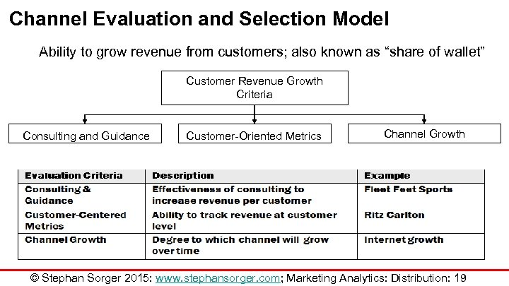 Channel Evaluation and Selection Model Ability to grow revenue from customers; also known as