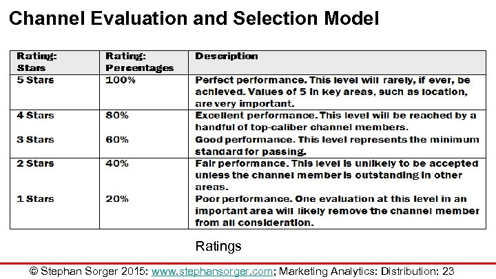 Channel Evaluation and Selection Model Ratings © Stephan Sorger 2015: www. stephansorger. com; Marketing