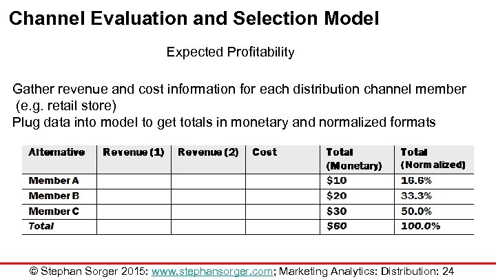 Channel Evaluation and Selection Model Expected Profitability Gather revenue and cost information for each