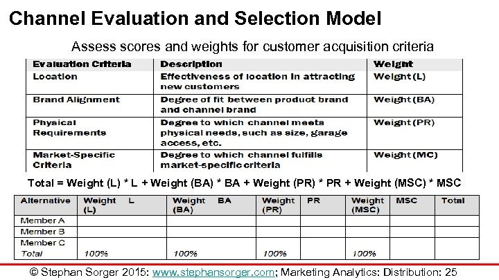 Channel Evaluation and Selection Model Assess scores and weights for customer acquisition criteria Total