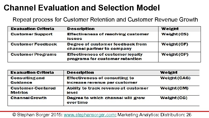 Channel Evaluation and Selection Model Repeat process for Customer Retention and Customer Revenue Growth