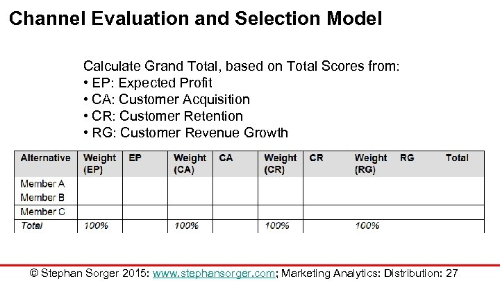 Channel Evaluation and Selection Model Calculate Grand Total, based on Total Scores from: •