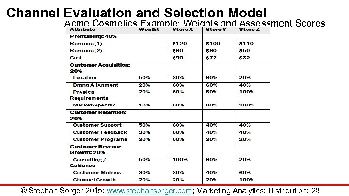 Channel Evaluation and Selection Model Acme Cosmetics Example: Weights and Assessment Scores © Stephan
