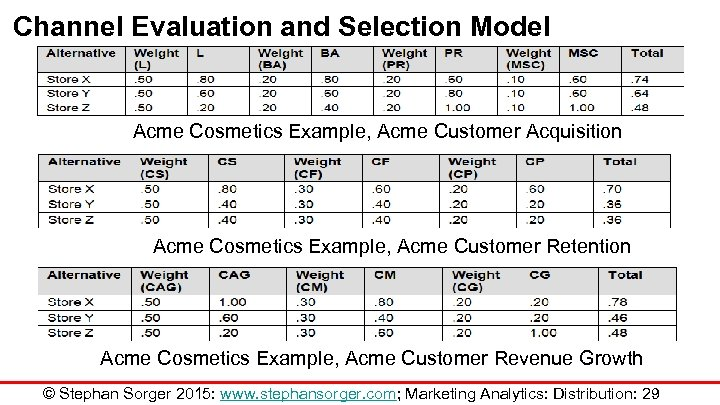 Channel Evaluation and Selection Model Acme Cosmetics Example, Acme Customer Acquisition Acme Cosmetics Example,
