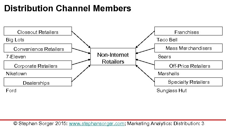 Distribution Channel Members Closeout Retailers Big Lots Convenience Retailers 7 -Eleven Corporate Retailers Niketown