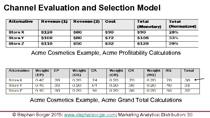 Channel Evaluation and Selection Model Acme Cosmetics Example, Acme Profitability Calculations Acme Cosmetics Example,