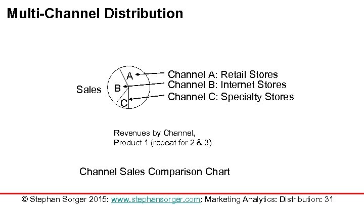 Multi-Channel Distribution A Sales B C Channel A: Retail Stores Channel B: Internet Stores