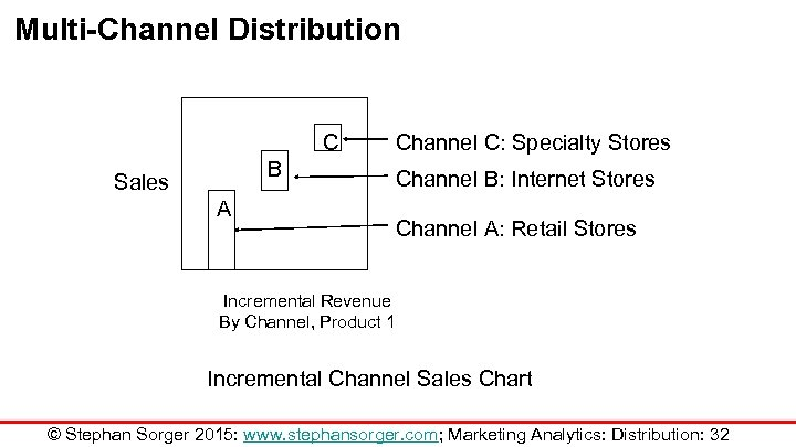 Multi-Channel Distribution C B Sales A Channel C: Specialty Stores Channel B: Internet Stores