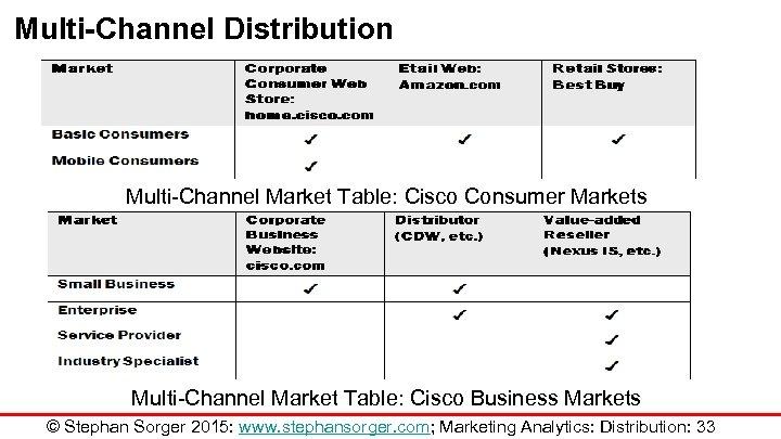 Multi-Channel Distribution Multi-Channel Market Table: Cisco Consumer Markets Multi-Channel Market Table: Cisco Business Markets