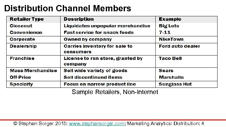 Distribution Channel Members Sample Retailers, Non-Internet © Stephan Sorger 2015: www. stephansorger. com; Marketing
