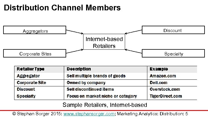 Distribution Channel Members Discount Aggregators Internet-based Retailers Corporate Sites Specialty Sample Retailers, Internet-based ©