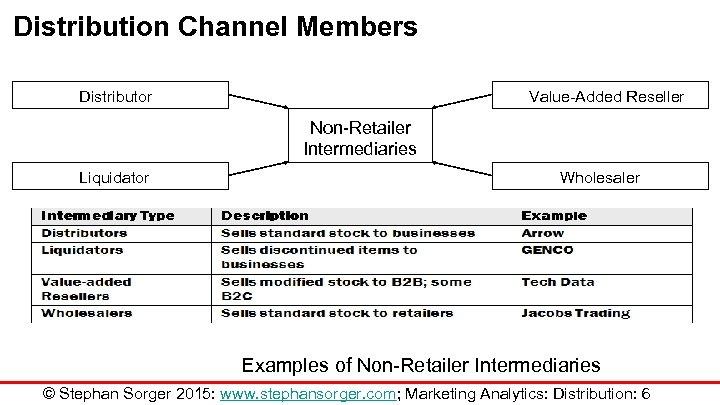 Distribution Channel Members Distributor Value-Added Reseller Non-Retailer Intermediaries Liquidator Wholesaler Examples of Non-Retailer Intermediaries