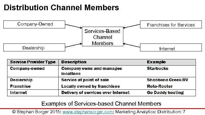 Distribution Channel Members Company-Owned Dealership Franchises for Services-Based Channel Members Internet Examples of Services-based
