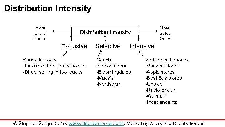 Distribution Intensity More Brand Control More Sales Outlets Distribution Intensity Exclusive Snap-On Tools -Exclusive