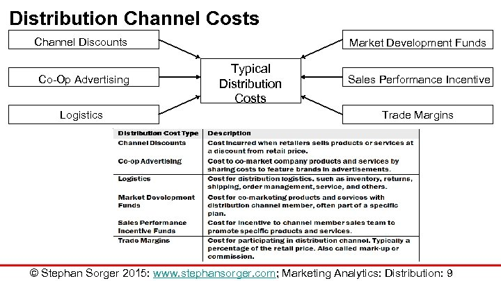 Distribution Channel Costs Channel Discounts Co-Op Advertising Logistics Market Development Funds Typical Distribution Costs