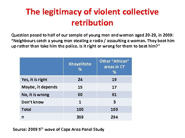 The legitimacy of violent collective retribution Question posed to half of our sample of