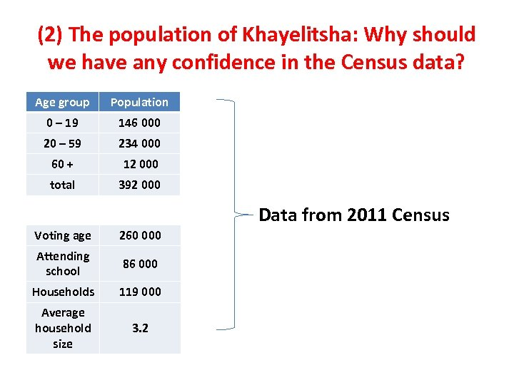 (2) The population of Khayelitsha: Why should we have any confidence in the Census