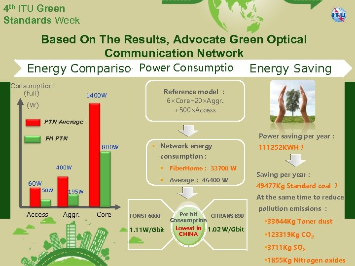 4 th ITU Green Standards Week Based On The Results, Advocate Green Optical Communication