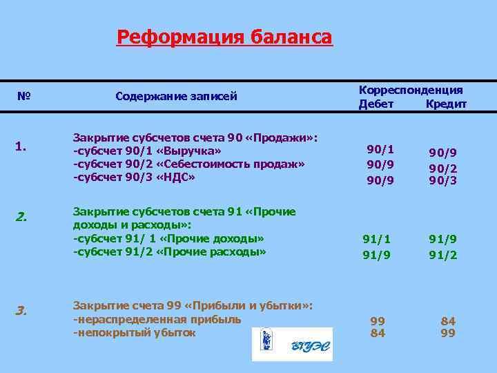 Реформация баланса № 1. 2. 3. Содержание записей Закрытие субсчетов счета 90 «Продажи» :