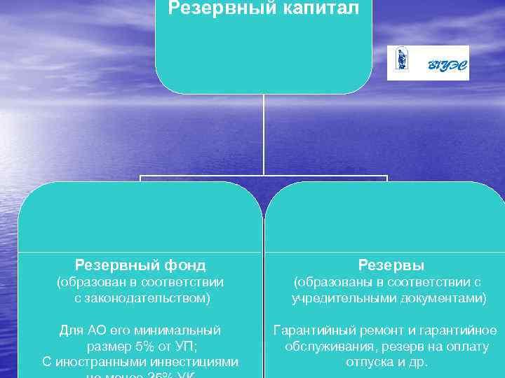 Резервный капитал Резервный фонд Резервы (образован в соответствии с законодательством) (образованы в соответствии с