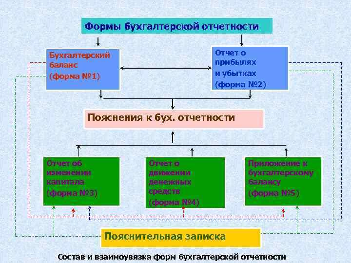 Формы бухгалтерской отчетности Отчет о прибылях и убытках (форма № 2) Бухгалтерский баланс (форма