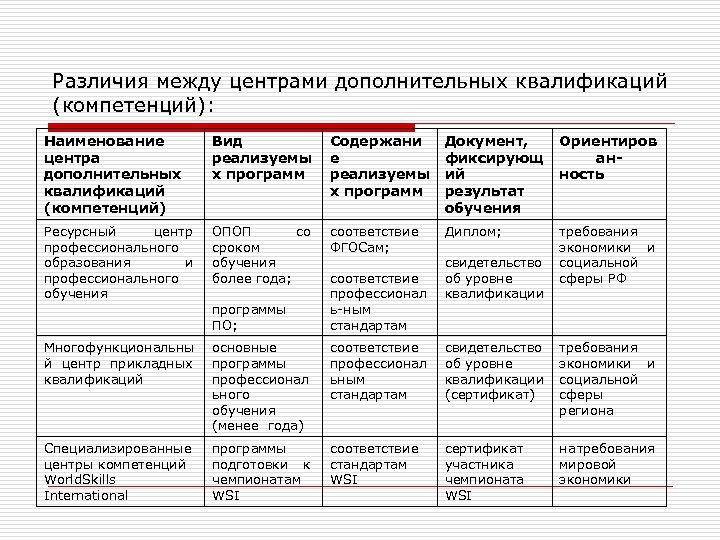 Различия между центрами дополнительных квалификаций (компетенций): Наименование центра дополнительных квалификаций (компетенций) Вид реализуемы х