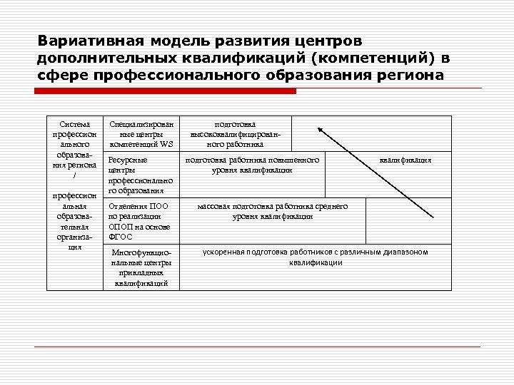 Вариативная модель развития центров дополнительных квалификаций (компетенций) в сфере профессионального образования региона Система профессион