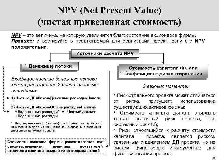 Реальный Опцион Оценка Инвестиционных Проектов
