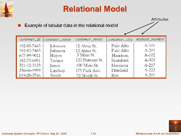 Relational Model Attributes n Example of tabular data in the relational model Database System
