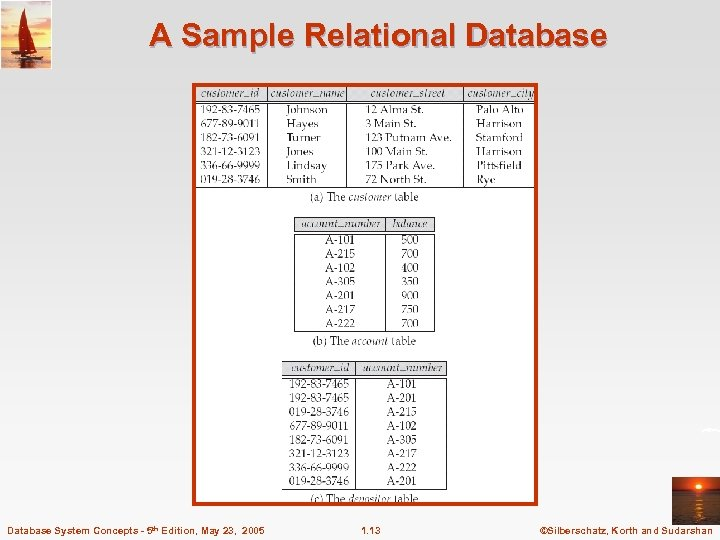 A Sample Relational Database System Concepts - 5 th Edition, May 23, 2005 1.