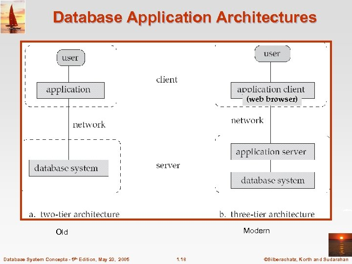 Database Application Architectures (web browser) Modern Old Database System Concepts - 5 th Edition,