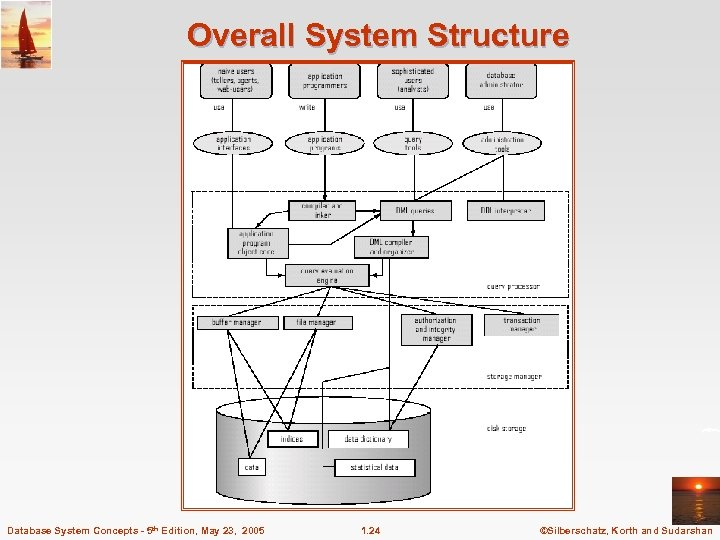 Overall System Structure Database System Concepts - 5 th Edition, May 23, 2005 1.