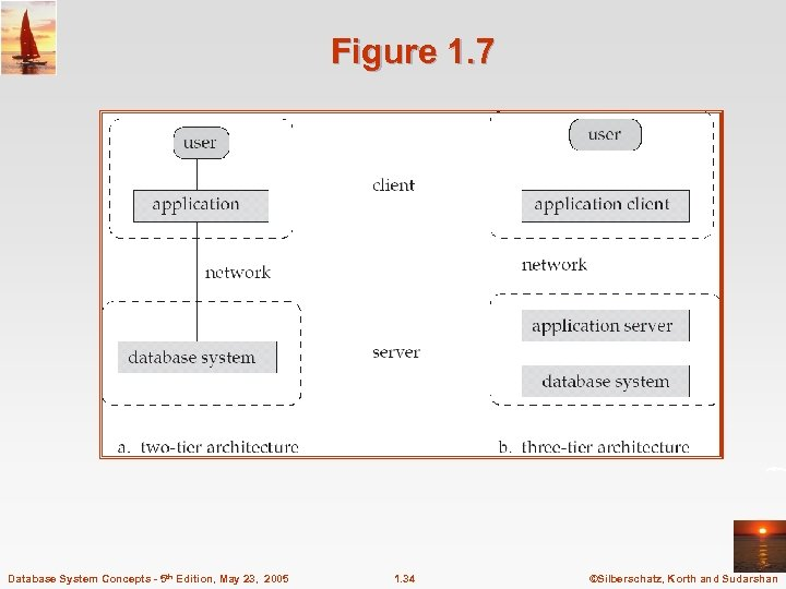 Figure 1. 7 Database System Concepts - 5 th Edition, May 23, 2005 1.