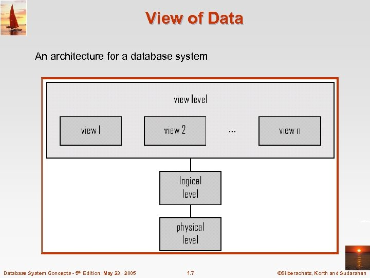 View of Data An architecture for a database system Database System Concepts - 5