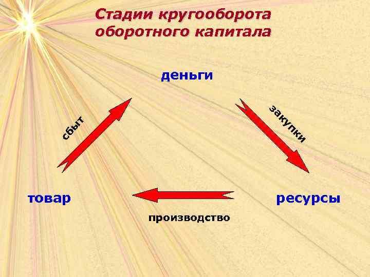 Стадии кругооборота оборотного капитала деньги и сб пк ы т ку за товар ресурсы
