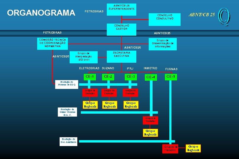 ORGANOGRAMA PETROBRAS ABNT/CB-25 SUPERINTENDENTE CONSELHO CONSULTIVO ABNT/CB 25 CONSELHO GESTOR PETROBRAS ABNT/CB 25 COMISSÃO