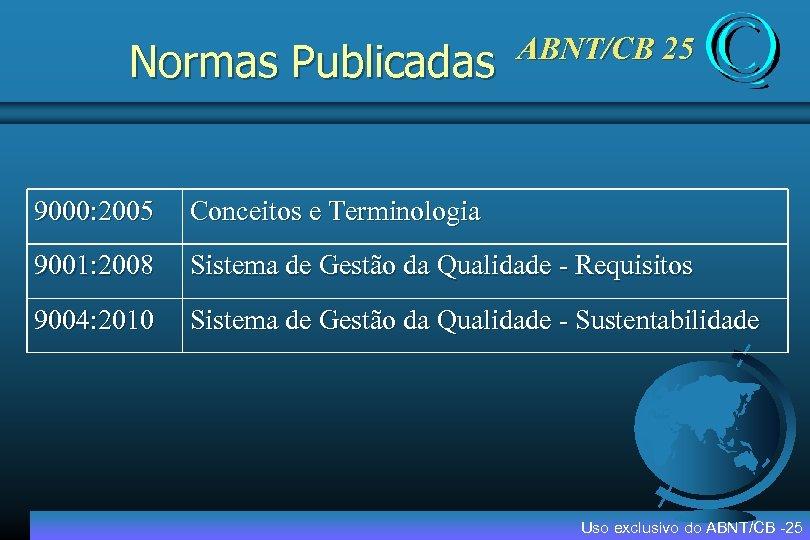 Normas Publicadas ABNT/CB 25 9000: 2005 Conceitos e Terminologia 9001: 2008 Sistema de Gestão