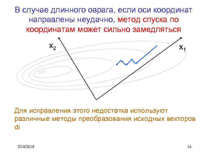 В случае длинного оврага, если оси координат направлены неудачно, метод спуска по координатам может