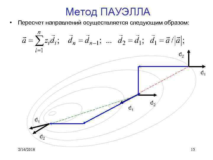 Метод ПАУЭЛЛА • Пересчет направлений осуществляется следующим образом: d 2 d 1 d 2
