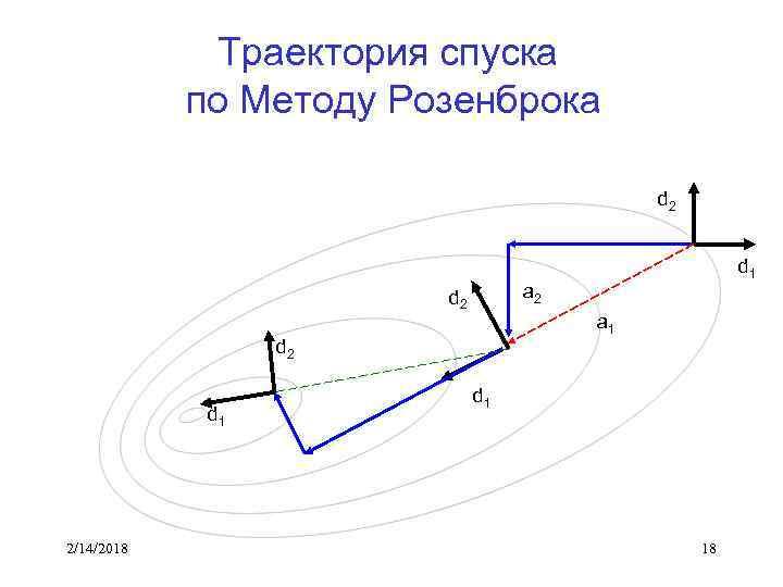 Траектория спуска по Методу Розенброка d 2 a 2 d 2 a 1 d