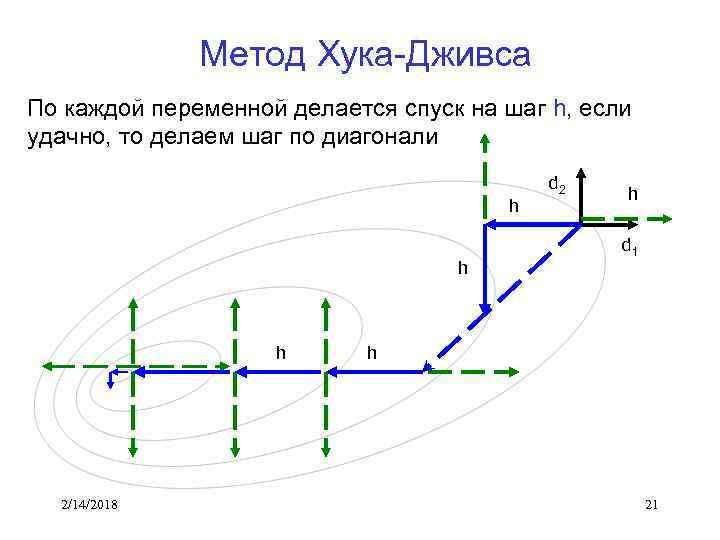 Метод Хука-Дживса По каждой переменной делается спуск на шаг h, если удачно, то делаем