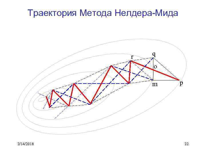 Траектория Метода Нелдера-Мида r q o m 2/14/2018 p 22