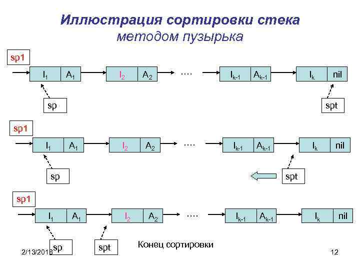 Иллюстрация сортировки стека методом пузырька sp 1 I 1 A 1 I 2 A