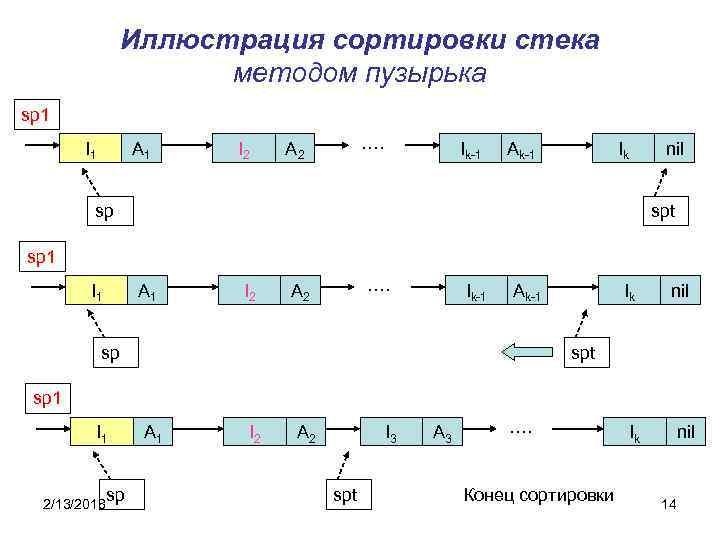 Иллюстрация сортировки стека методом пузырька sp 1 I 1 A 1 I 2 ….