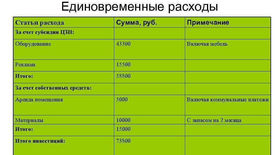 Единовременные расходы Сумма, руб. Примечание Оборудование 43300 Включая мебель Реклама 15500 Итого: 58800 Статьи