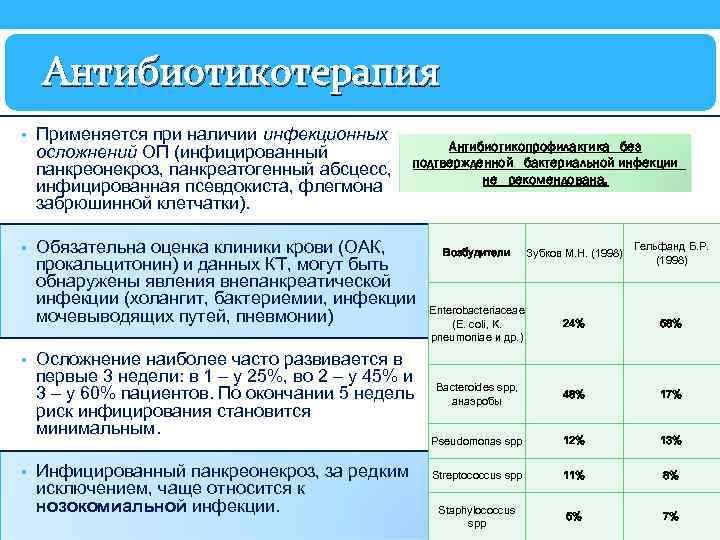 Антибиотикотерапия • Применяется при наличии инфекционных осложнений ОП (инфицированный панкреонекроз, панкреатогенный абсцесс, инфицированная псевдокиста,