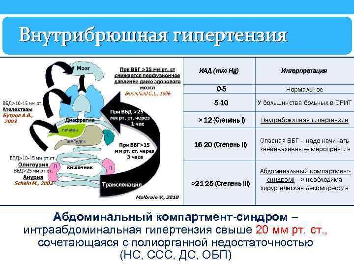 Внутрибрюшная гипертензия ИАД (mm Hg) Интерпретация 0 -5 Нормальное 5 -10 У большинства больных