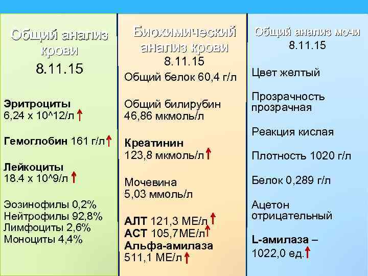 Общий анализ крови 8. 11. 15 Эритроциты 6, 24 х 10^12/л Гемоглобин 161 г/л